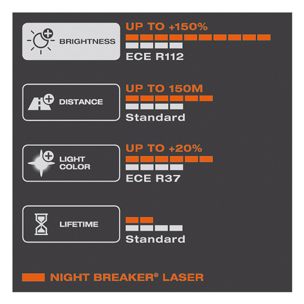 OSRAM H7 Night Breaker LASER +150 lemputė-2