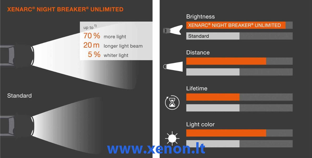 D2S XENON lemputė OSRAM Night Breaker Unlimited-2